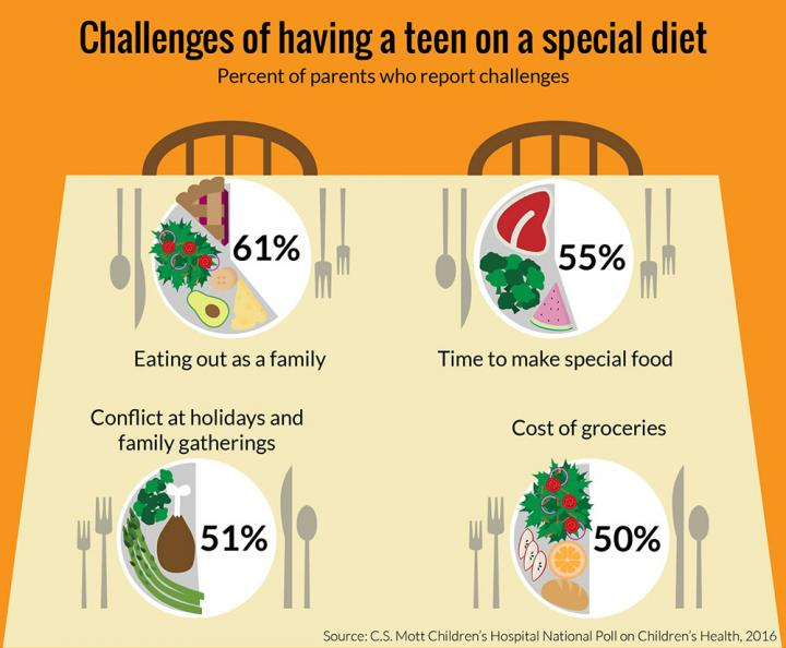 thanksgiving-special-diet.jpg